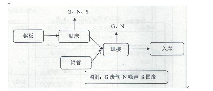 图2.3-1   项目生产工艺流程图